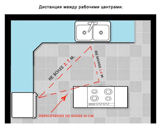 Фотография:  в стиле , Кухня и столовая, Советы, Оксана Пантелеева – фото на InMyRoom.ru