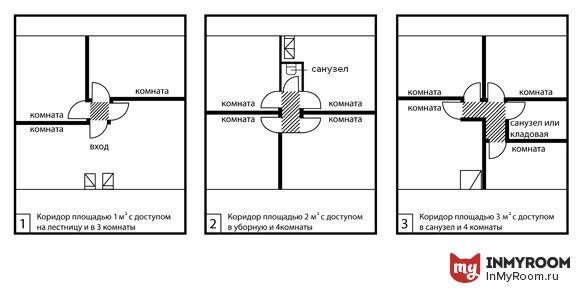 Фотография:  в стиле , Прихожая, Планировки, Советы, Эргономика, как расставить мебель в коридоре, высота шкафа в коридоре, ширина коридора, минимальная площадь коридора, расстановка мебели в прихожей, высота вешалки в прихожей, Инфографика – фото на InMyRoom.ru