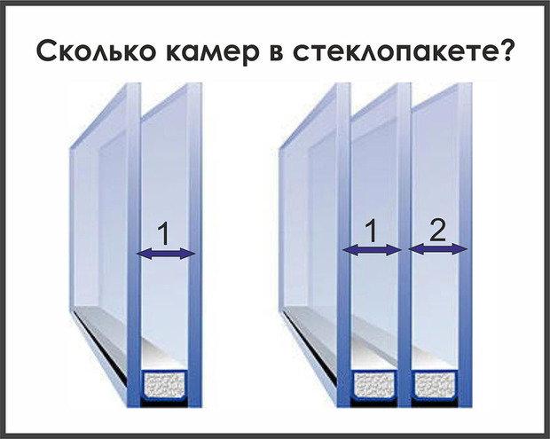 Фотография: Прочее в стиле , Стиль жизни, Советы, Дача, Окна – фото на InMyRoom.ru