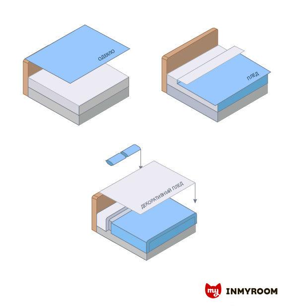 Фотография:  в стиле , Спальня, Советы, Инфографика – фото на InMyRoom.ru