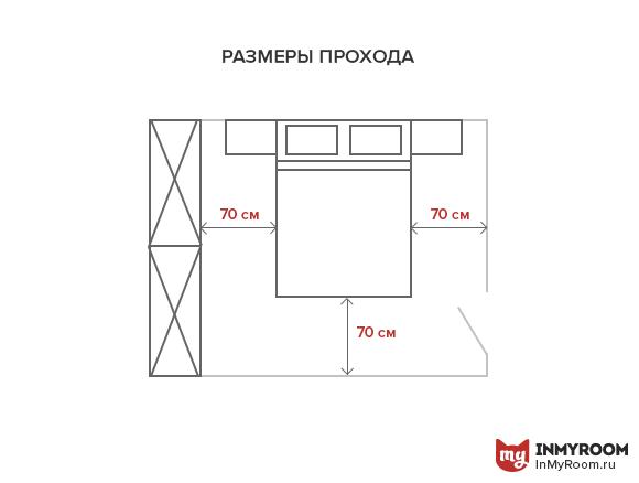 Фотография:  в стиле , Спальня, Планировки, Советы, как поставить мебель в спальне, какую кровать выбрать для спальни, размеры кроватей, какой размер кровати выбрать, где поставить шкаф в спальне, ширина прохода между кроватями, где поставить кровать в спальне, Инфографика, энциклопедия_мебель – фото на InMyRoom.ru
