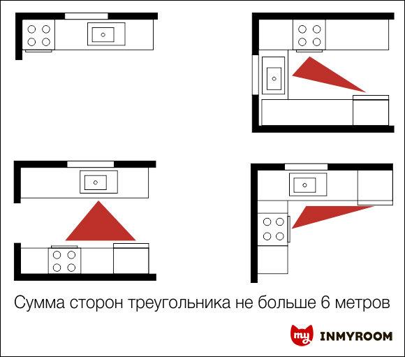 Фотография:  в стиле , Кухня и столовая, Советы, Даша Ухлинова, Инфографика – фото на InMyRoom.ru