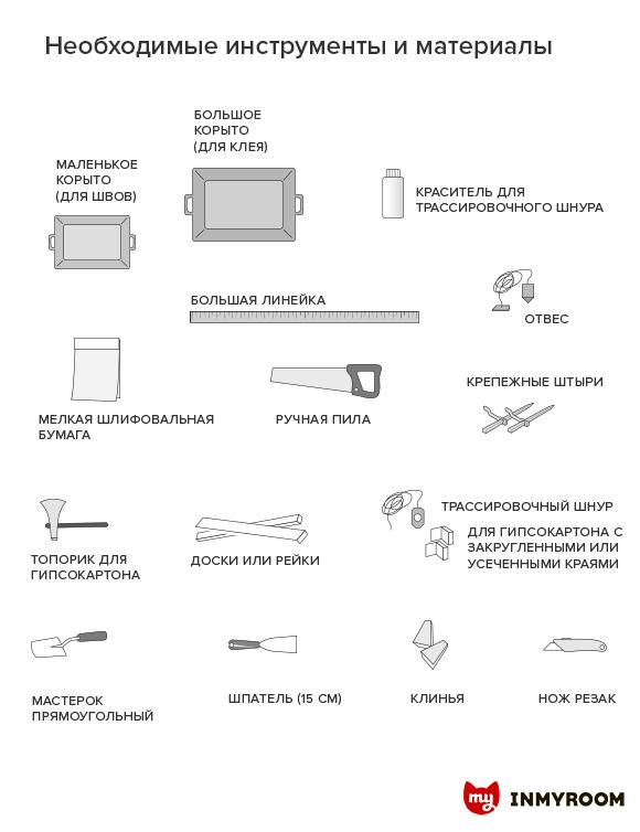 Фотография:  в стиле , Ремонт на практике, Инфографика, гипсокартон – фото на InMyRoom.ru