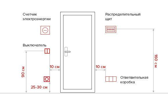 Как правильно разместить розетки в спальне: количество и схема
